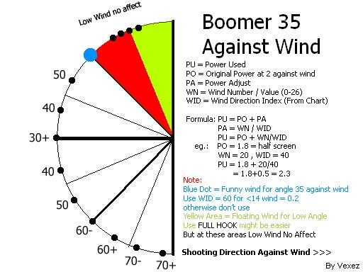 wind chart boomer gunbound: